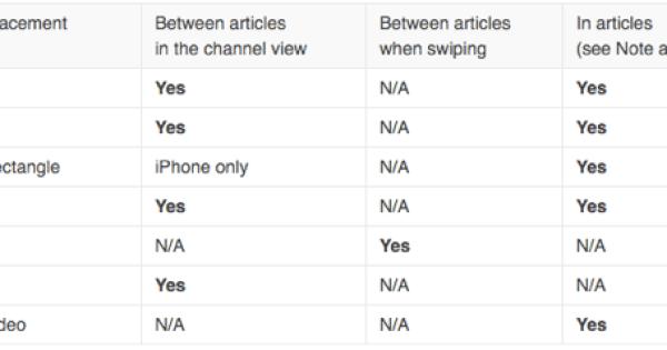 apple news ad format
