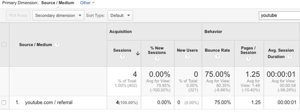 Anzeigen des YouTube-Verkehrs in Google Analytics