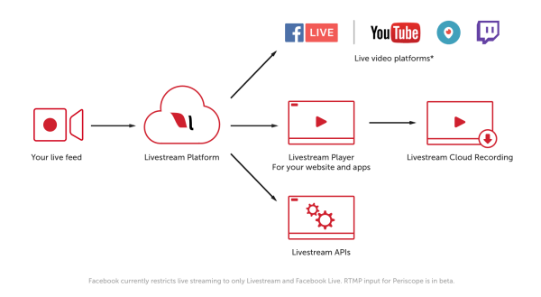 Livestream's premium and enterprise customers will now be able to reach millions of viewers on RTMP-enabled streaming destinations such as YouTube Live, Periscope and Twitch.