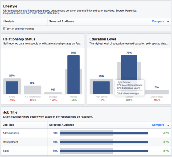 View a breakdown of Facebook custom audience demographics.
