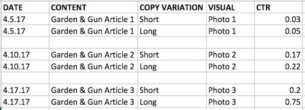 Testen Sie Kombinationen verschiedener Variablen und verfolgen Sie Ihre Ergebnisse.