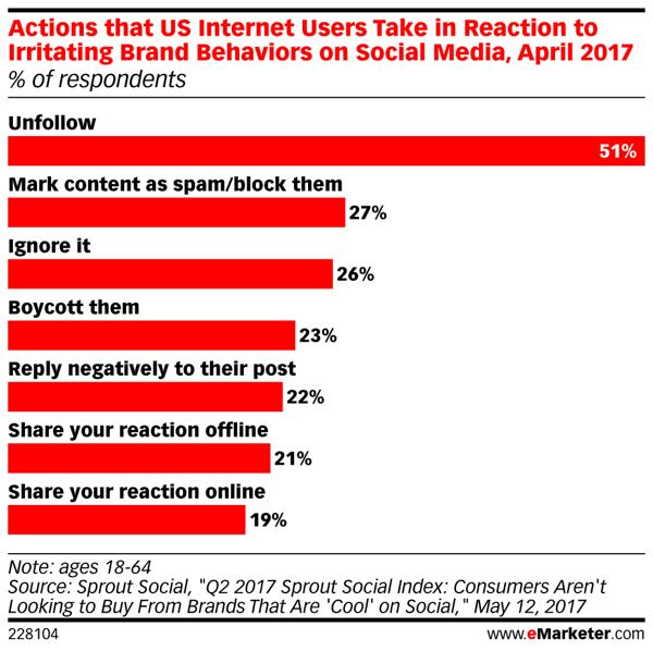 Internetnutzer haben wenig Geduld mit Marken, die schlechte Social-Media-Inhalte veröffentlichen.
