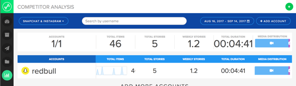 Snaplytics gives you incredibly detailed information about your competitors' posting habits.