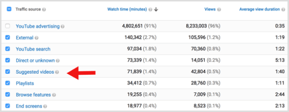 YouTube analytics traffic suggested videos