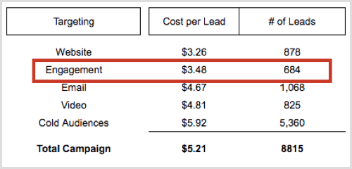 Facebook ad results engagement custom audiences