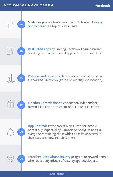 Facebook hat ein neues Programm gestartet, mit dem Personen belohnt werden, die Fälle melden und nachweisen, in denen eine Facebook-Plattform-App Daten von Personen sammelt und an eine andere Partei überträgt, um sie zu verkaufen, zu stehlen oder für Betrug oder politischen Einfluss zu verwenden.