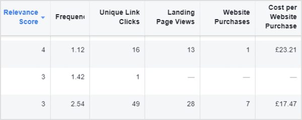 facebook ads with low relevance scores