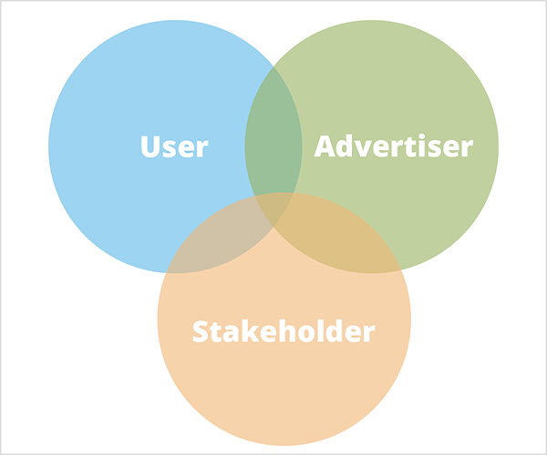 This is an illustration of Mike Rhodes' comment that Google cares about three major groups and they intersect like a venn diagram. Three circles intersect. The blue one shows the word User in white text. The green one shows the word Advertiser in white text. The orange one shows the word Stakeholder in white text.