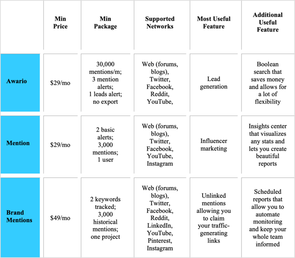 Comparison of Awario, Mention, and BrandMentions.