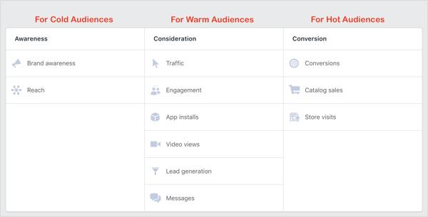 Facebook-Kampagnenziele für kaltes, warmes und heißes Publikum.