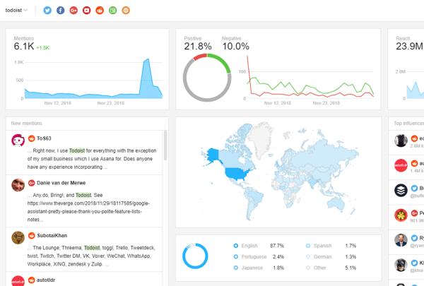 Example of an Awario dashboard showing results for the search term Todoist.