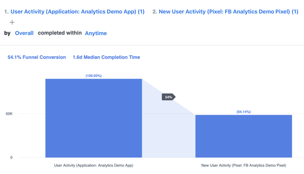 Example of a funnel based off the Cross-channel user acquisition module in Facebook Analytics.