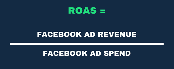 Visual representation of the ROAS formula as Ad Revenue and Ad Spend.