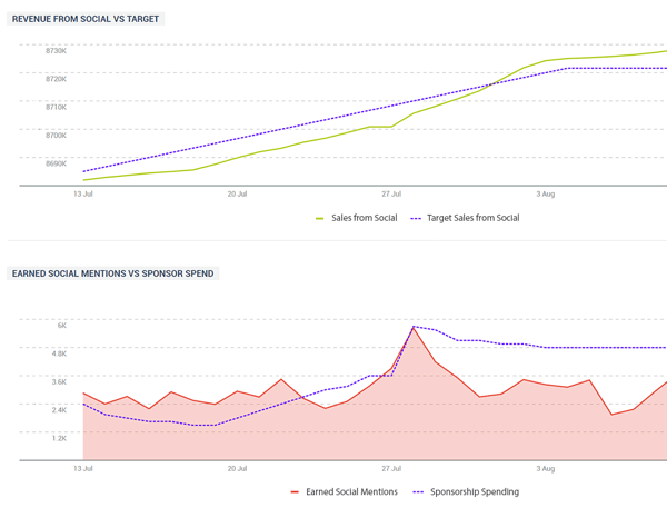 Example of two Talkwalker graphs showing revenue earned from social mentions.