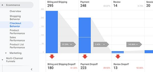 Tipp zum Bericht über das erweiterte E-Commerce-Checkout-Verhalten von Google Analytics