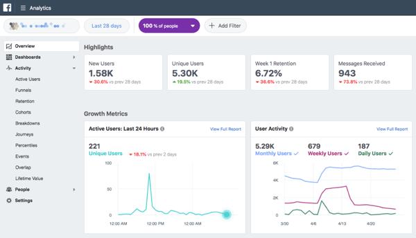 Facebook Analytics ti fornisce dati su utenti attivi, acquisti, canalizzazioni di vendita e altro ancora.