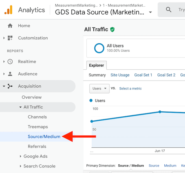 "google analytics menu options showing acquisition ></noscript> all traffic > source / medium highlighted"" /></p> <p>The source/medium report shows you where all of your traffic sources are coming from. For example, here you can see that I have traffic coming from Google organic, email, and affiliates, as well as podcast traffic.</p>  <div class="