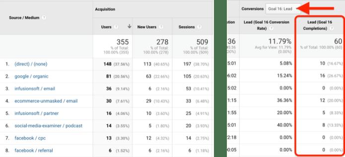 example screenshot of google analytics source / medium utm data with goals identified