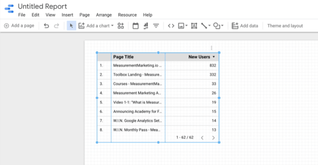 example create google data studio blank report with new adjustable data table showing sample info on new users for several measurementmarketing.io product pages