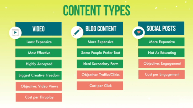 graphic showing the three content types for level-one ad campaigns of video, blog content, and social posts along with the discussed features of each, and objective and cost types