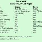 Facebook Group And Brand Page Best Practices