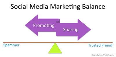 Social Media Marketing Balance (click for larger version)