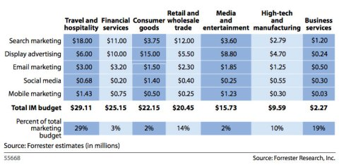 Current Interactive Marketing Spend - Courtesy of Forrester Research, Inc. (Click for larger version)