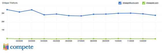Website traffic comparison - Traditional media versus blogs - Chicago