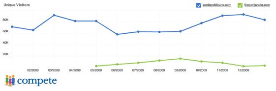 Website Traffic comparison - Portland traditional media and Portland blogs