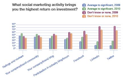 Bazaarvoice CMO Survey - Activities that bring value