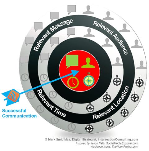 Relevancy Bullseye