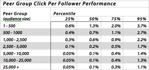 Peer Group Click Per Follower - Argyle Social