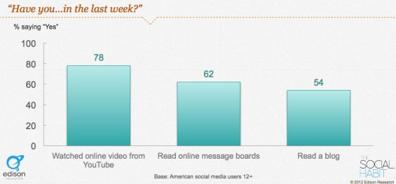 YouTube, Message Board and Blog Use - Last Week