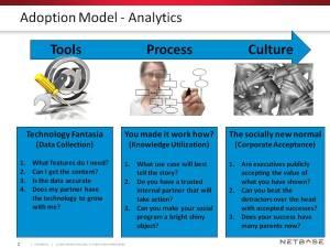 Adoption Model Analytics