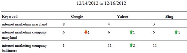 internet marketing keyword rankings