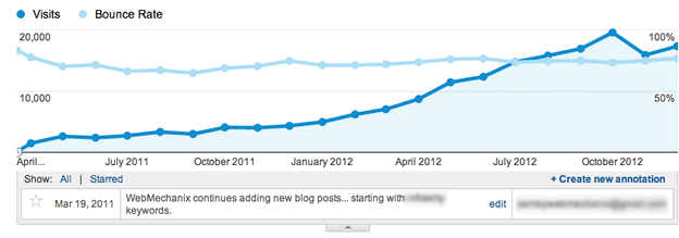 Google Analytics after being active & adding value in SEO & Social Media
