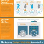 Transforming into the Digital Marketing Agency of the Future