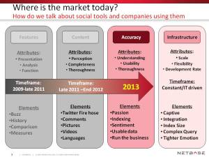Where is the Market Today