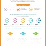 The 2014 State of Marketing