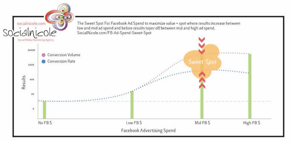 How much to spend on Facebook ads - the sweet spot. Facebook ad spend. or something like that.