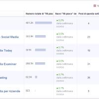 Facebook e le pagine da tenere sotto controllo