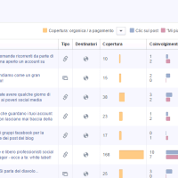 Facebook insights: le statistiche sui post