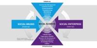 SMPG Enterprise Social Media Framework