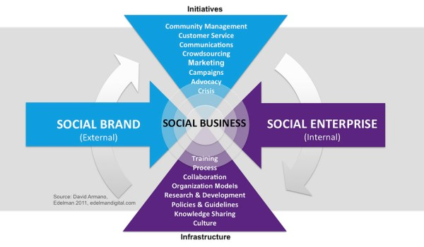 SMPG Enterprise Social Media Framework