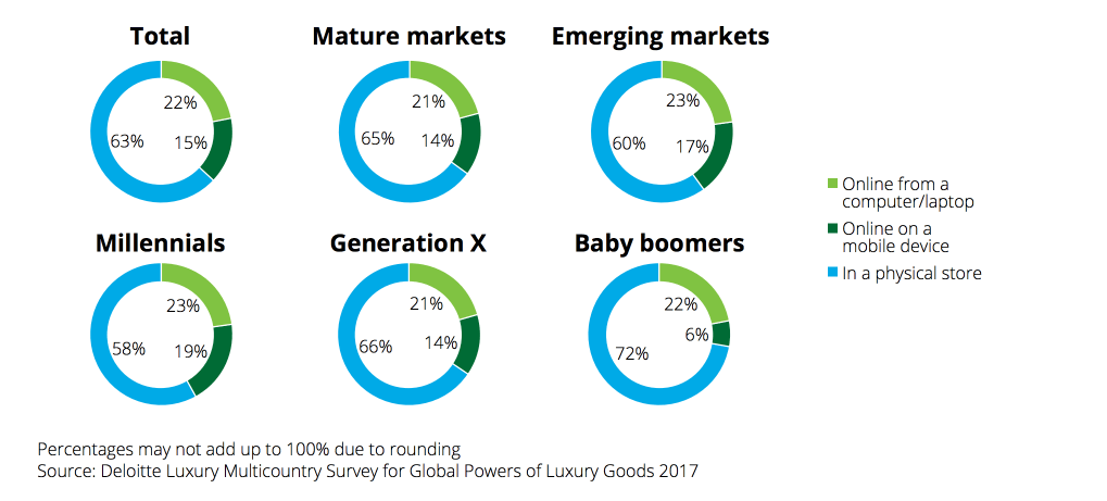 data driven marketing luxury good purchases