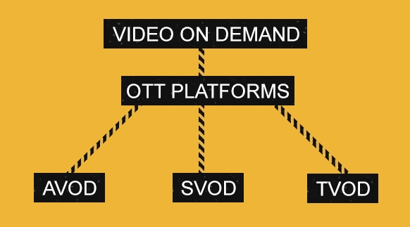 VIDEO ON DEMAND OTT AVOD SVOD TVOD CDN