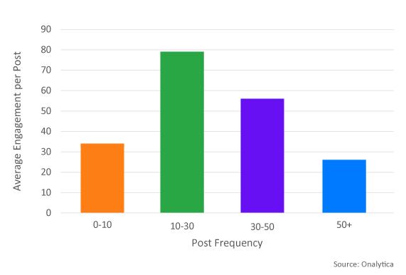 post freq vs engagement 1 -