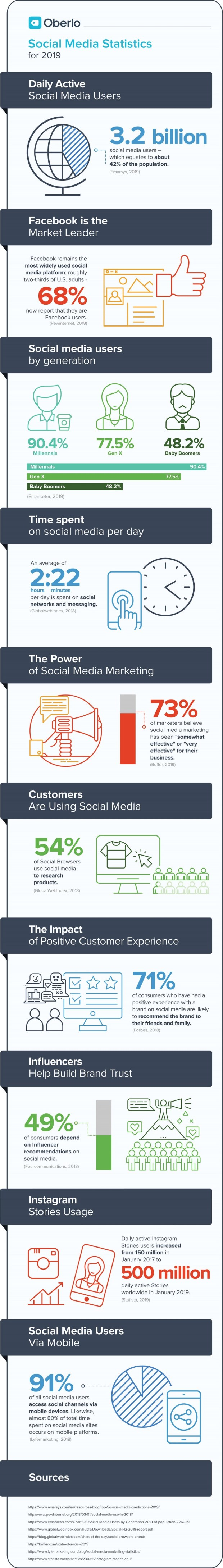 Infographic lists a range of social media usage stats and insights