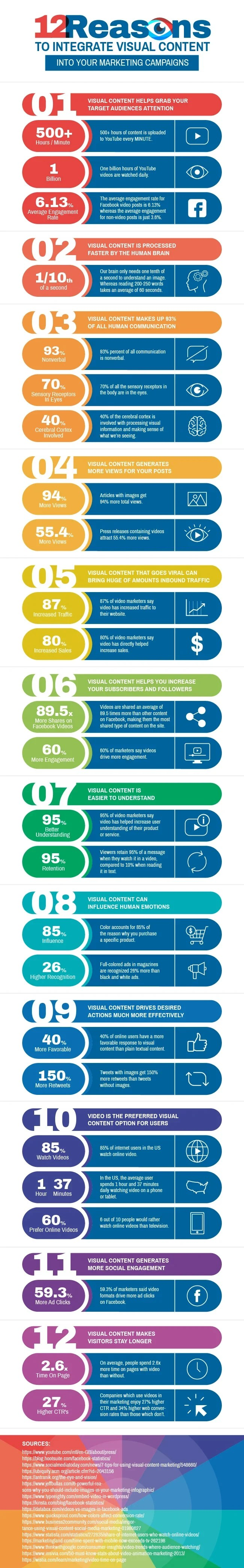 12 visual content stats infographic