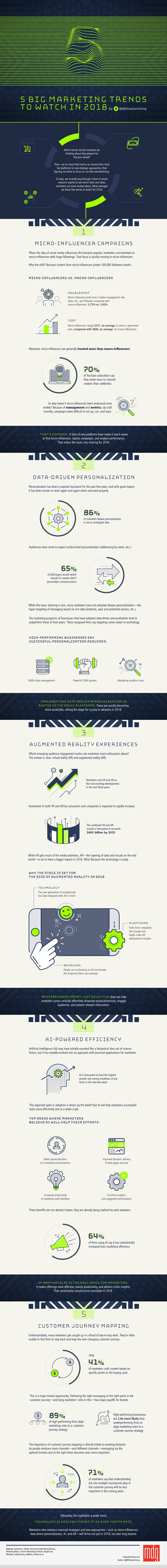 5 Big Marketing Trends to Watch in 2018 [Infographic] | Social Media Today